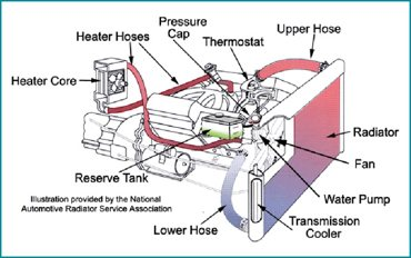 Cooling systems from Ewing Automotive