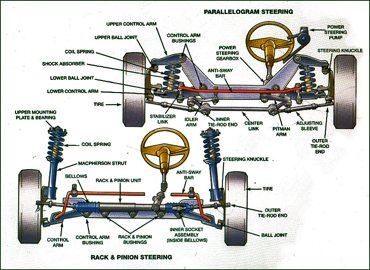 Steering and suspension from Ewing Automotive